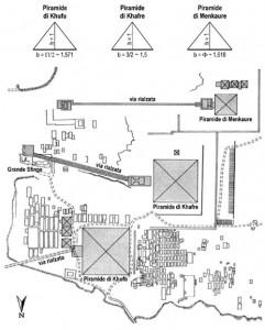 Collocazione della Sfinge rispetto alle piramidi.