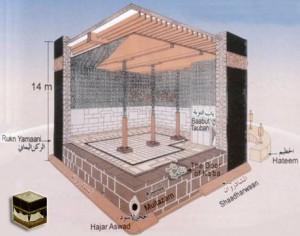 Ricostruzione dell'interno della Ka'aba-